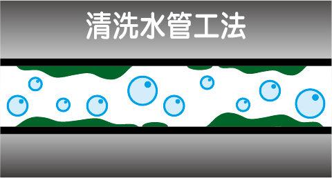 高周波清洗水管 工法